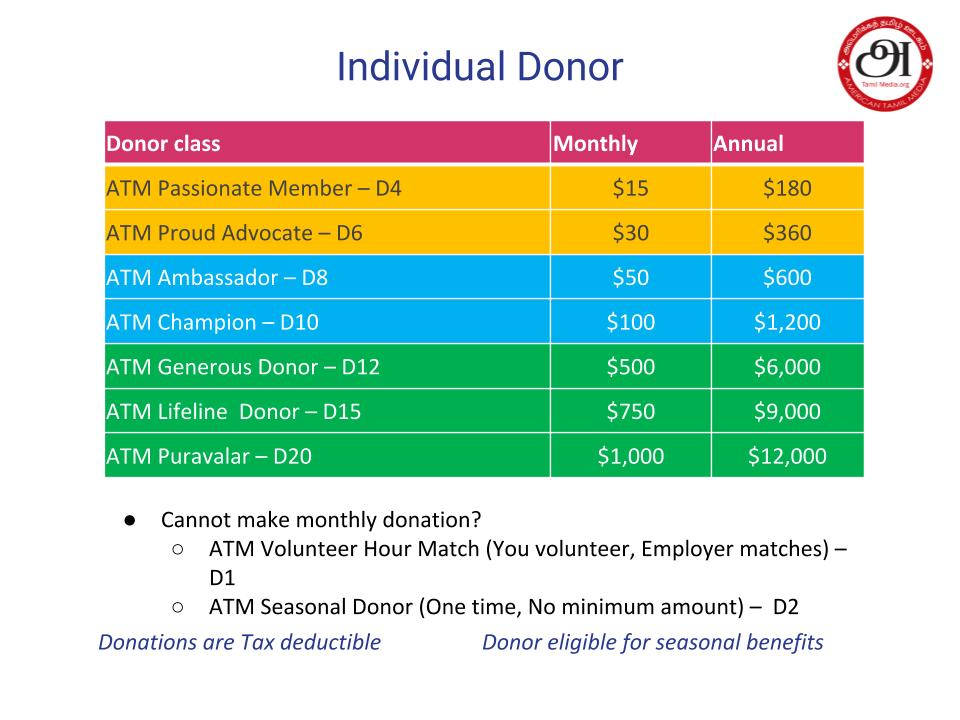 ATM Donors